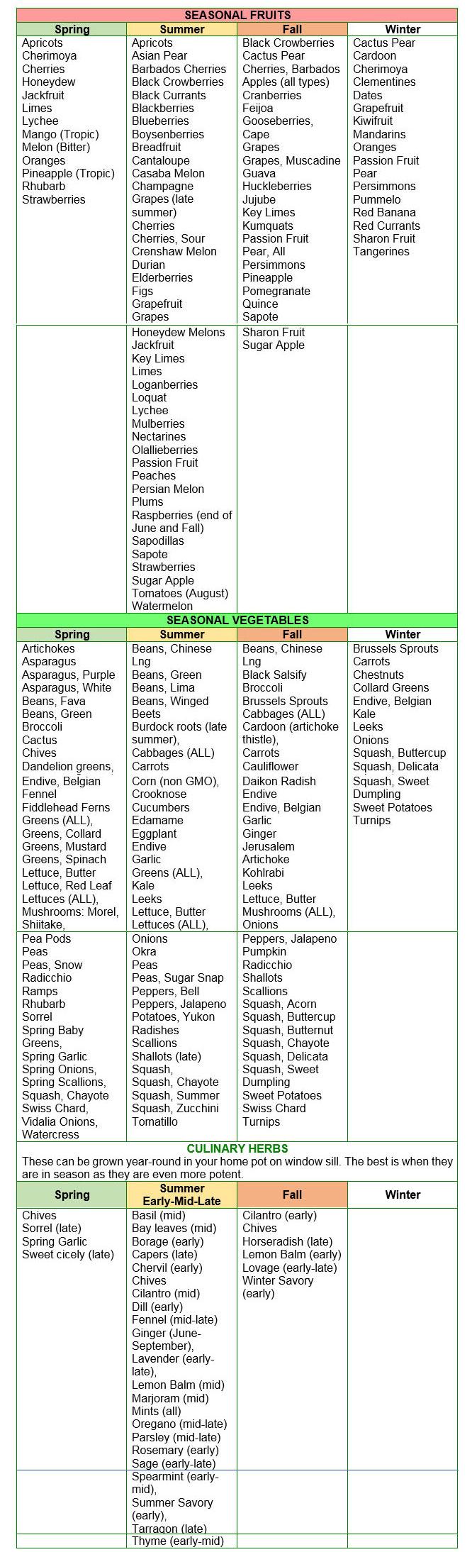 seasonal-chart